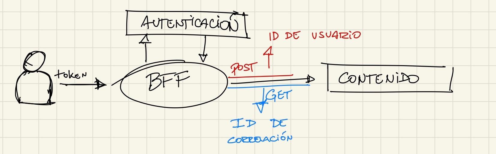 Como usar un ID de correlación